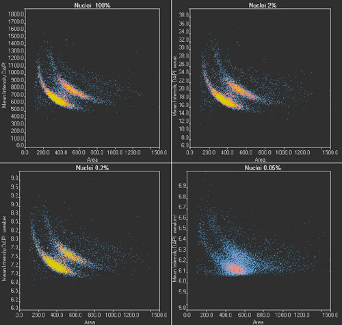Figure 8 Cell cycle diagrams derived from images with optimal SNR (100% light exposure) and reduced SNR (2%, 0.2%, 0.05% light exposure, respectively). Note the different scaling of the y-axis.