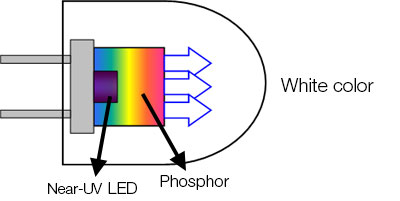Multiple phosphors were combined to achieve the white color