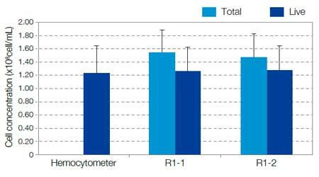 Result comparison between hemocytomerter and model R1