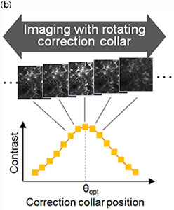 Finding optimum correction collar angle θopt.