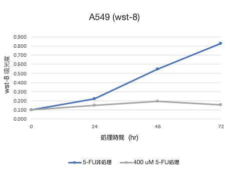 従来法 (WST-8) により定量した細胞数