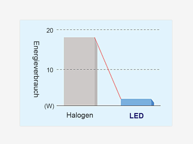 Niedriger Energieverbrauch