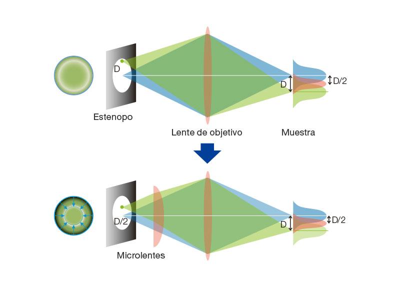 Principios de CSU-W1 con disco SoRa