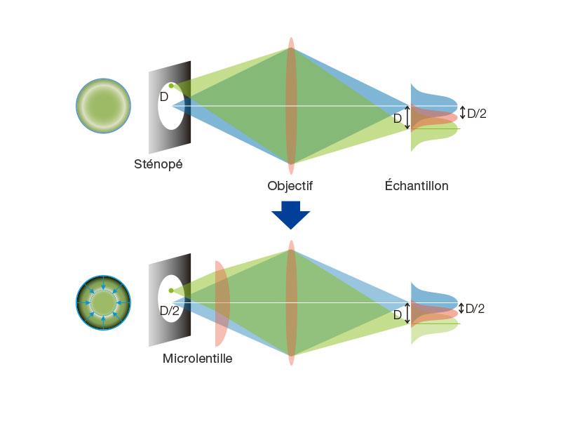Principe du systèmeCSU-W1 avec disque SoRa
