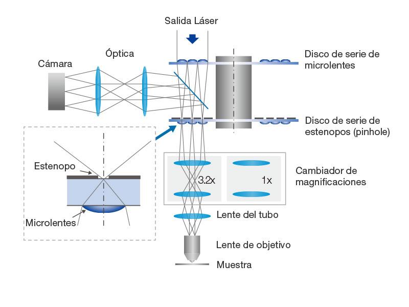 Configuración de CSU-W1 con disco SoRa