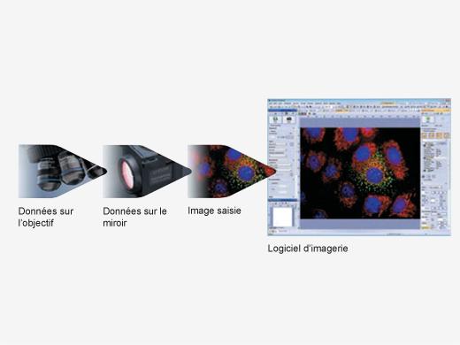 Enregistrement des données de microscopie au moyen d'unités codées