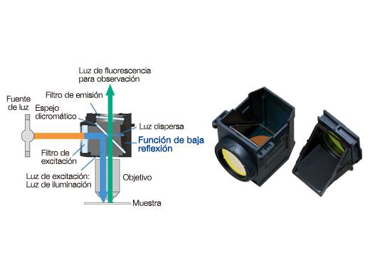 Unidades de cubos de fluorescencia con revestimientos avanzados y reducción de luz dispersa