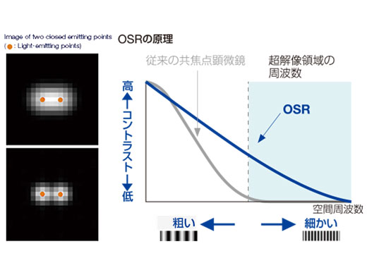 OSR(Olympus Super Resolution)の原理