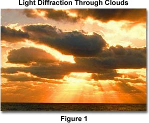Image of the sky showing light diffraction through clouds