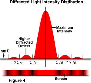 An illustration showing diffracted light intensity distribution