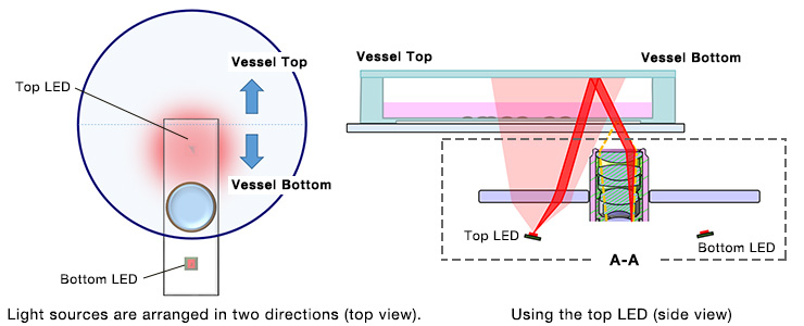 Figure 8. Imaging the bottom half of the vessel