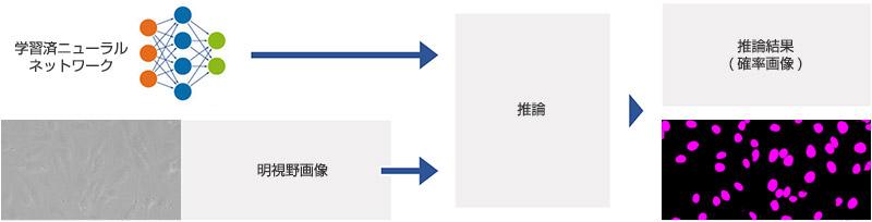 図5 学習済ニューラルネットワークの推論フロー