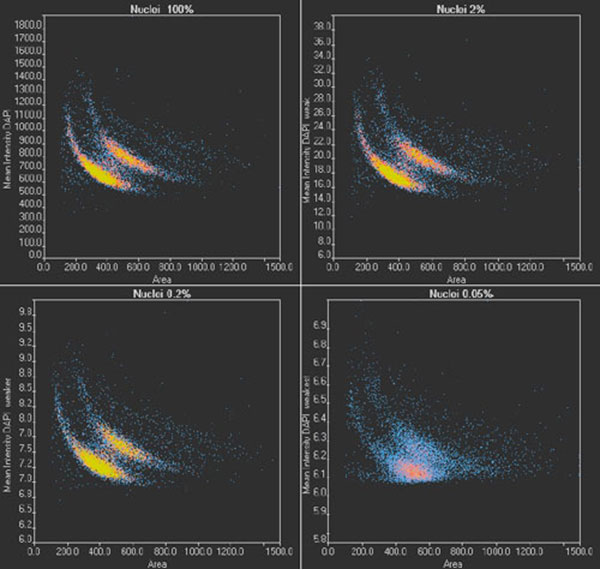 Figure 8 scanR scatter plots: Cell cycle diagrams derived from images with an optimal SNR (100% light exposure) and reduced SNR (2%, 0.2%, and 0.05% light exposure, respectively). Note the different scaling of the y-axis.