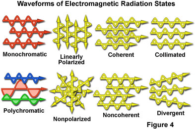 Electromagnetic radiation the nature of electromagnetic radiation ccuart Image collections