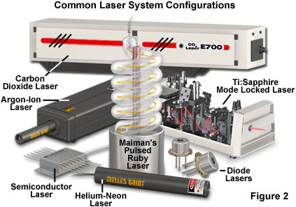 an understanding of the laser An easy-to-understand explanation of how lasers work, with a simple diagram showing what's inside a laser.