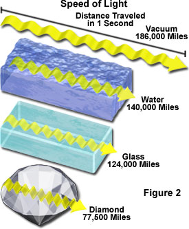 Image showing how fast the speed of light is when traveling through water, glass and a diamond]