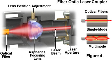 Specialized Microscopy Techniques - Laser Systems for