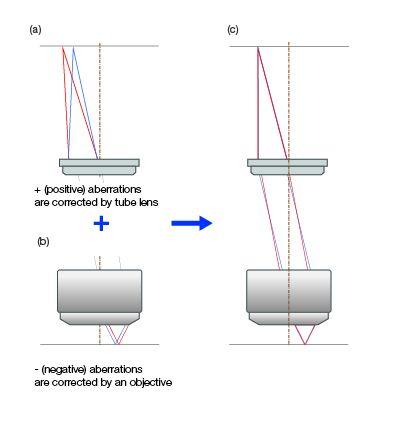 Correction de l'aberration dans les systèmes optiques utilisant la méthode sans compensation